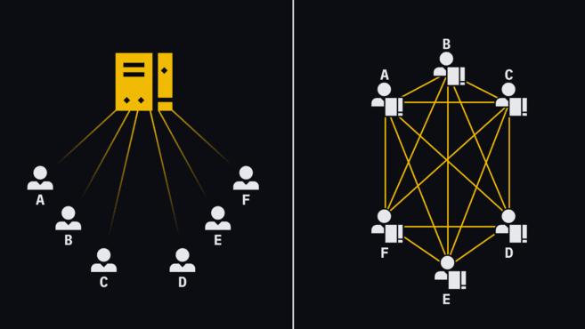 شبکه متمرکز و غیر متمرکز
