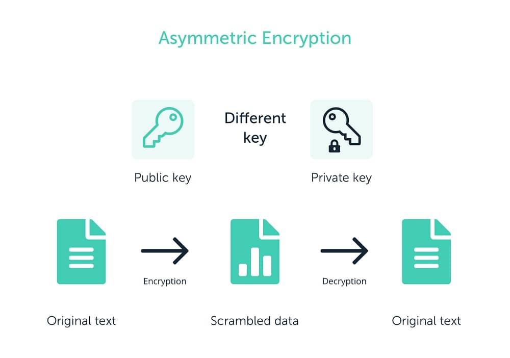 رمزنگاری کلید عمومی