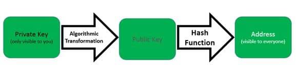 تبدیل کلید عمومی به آدرس عمومی