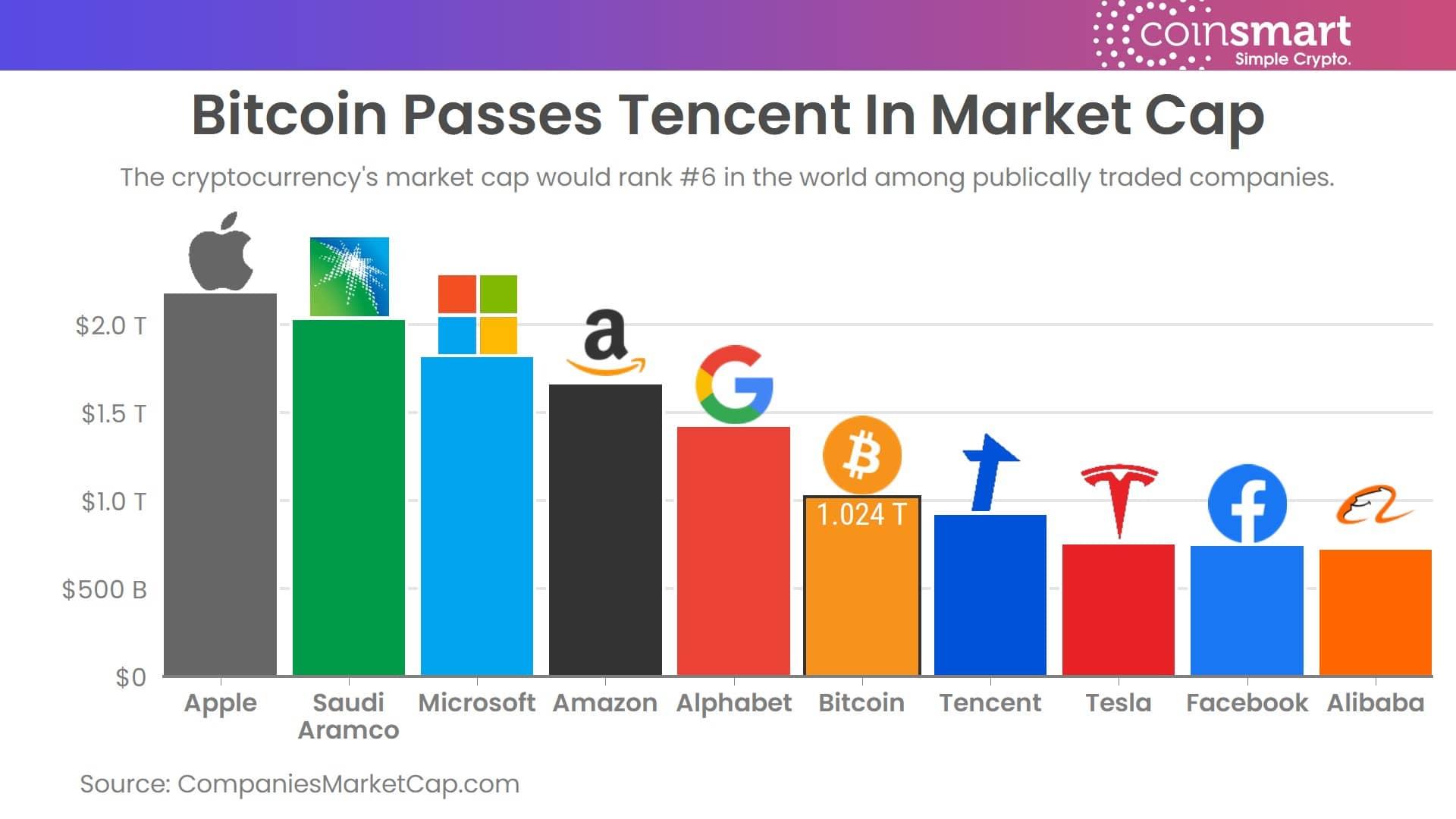 مارکت کپ بیت کوین