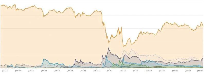 سهم بیت کوین از بازار ارز دیجیتال